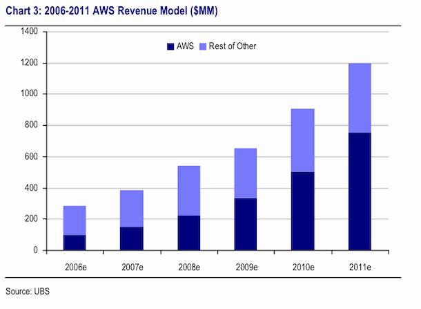AWS Revenue Model