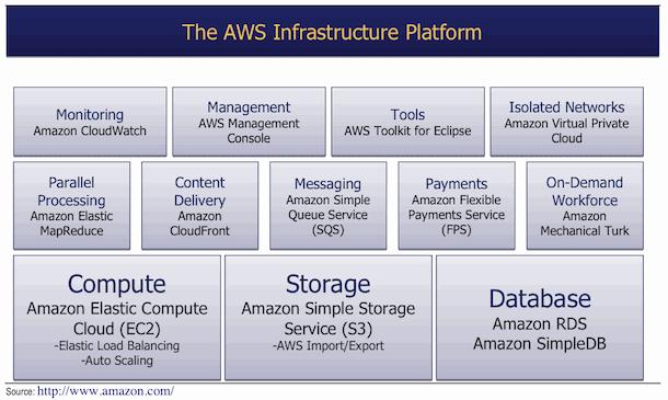 AWS Infrastructure Platform