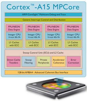 Cortex A15 MPCore